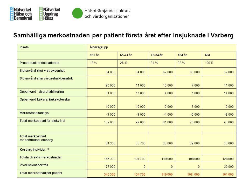 InsatsÅldersgrupp <65 år65-74 år75-84 år>84 årAlla Procentuell andel patienter18 %26 %34 %22 %100 % Slutenvård akut + strokeenhet 54 00064 00062 00066