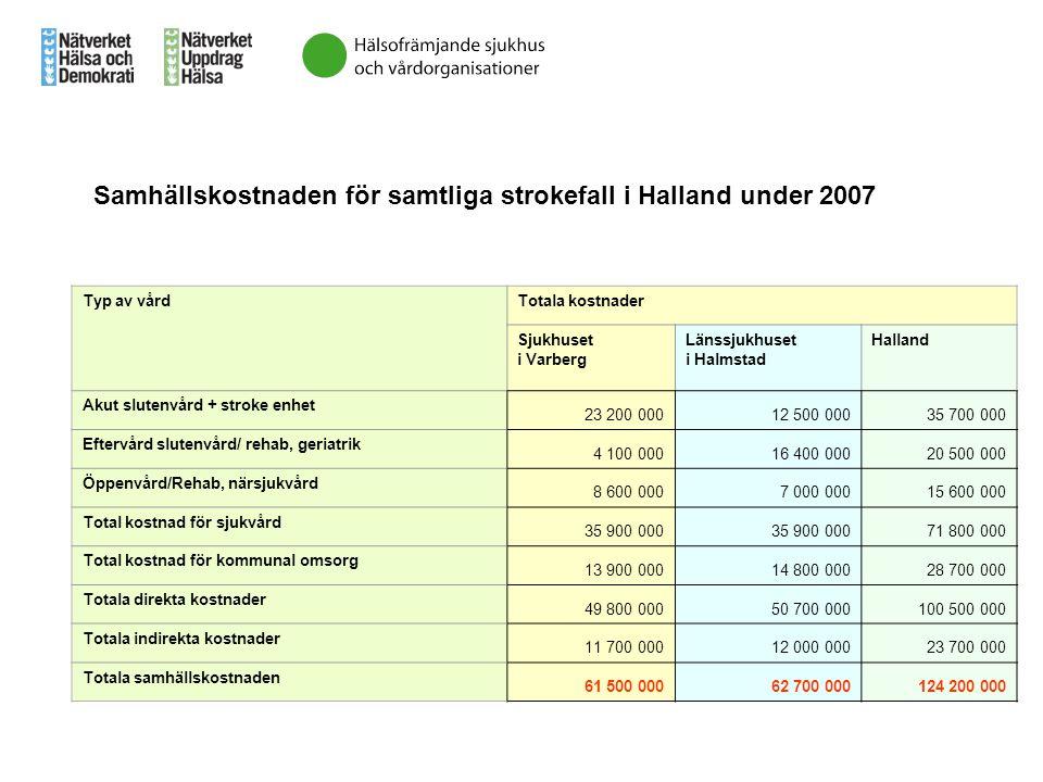 Typ av vårdTotala kostnader Sjukhuset i Varberg Länssjukhuset i Halmstad Halland Akut slutenvård + stroke enhet 23 200 00012 500 00035 700 000 Eftervå