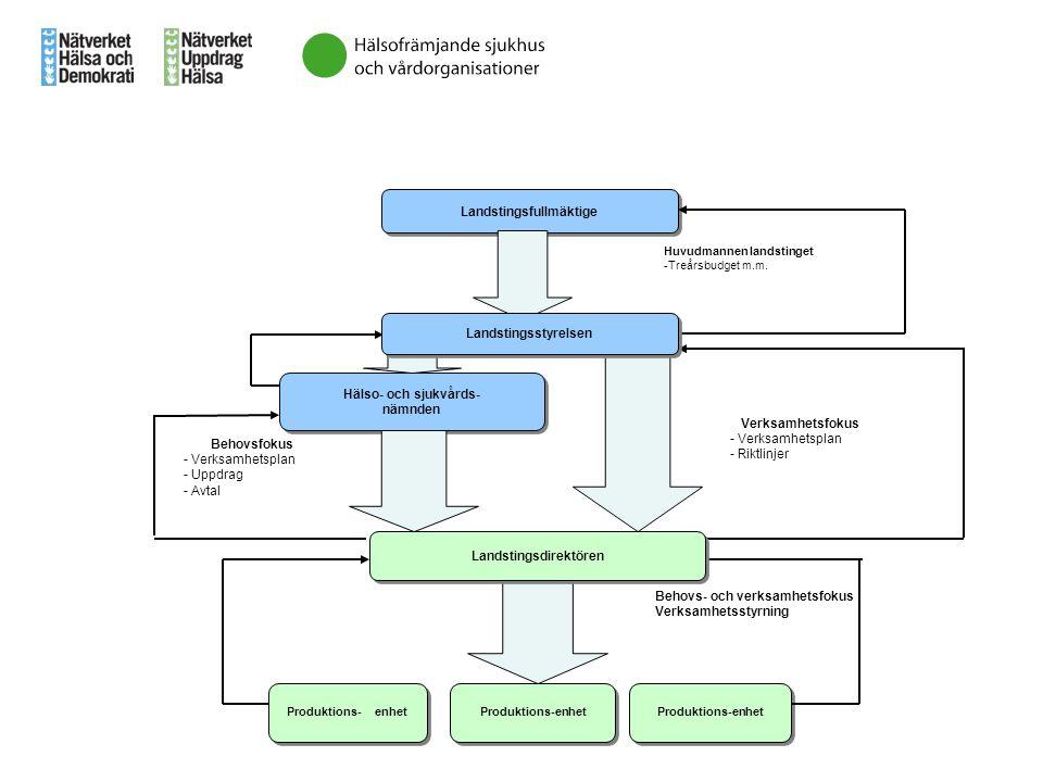 Landstingsfullmäktige Huvudmannen landstinget -Treårsbudget m.m. Hälso- och sjukvårds- nämnden Hälso- och sjukvårds- nämnden Behovsfokus - Verksamhets