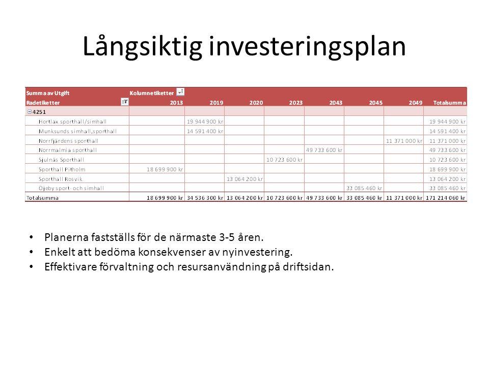 Långsiktig investeringsplan • Planerna fastställs för de närmaste 3-5 åren. • Enkelt att bedöma konsekvenser av nyinvestering. • Effektivare förvaltni