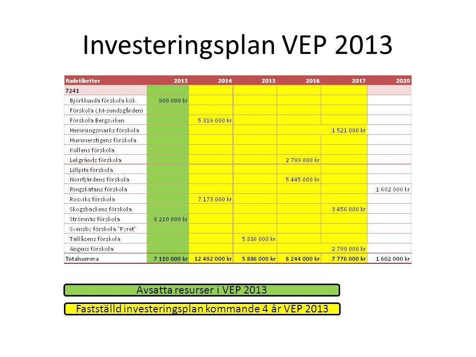 Investeringsplan VEP 2013 Avsatta resurser i VEP 2013 Fastställd investeringsplan kommande 4 år VEP 2013