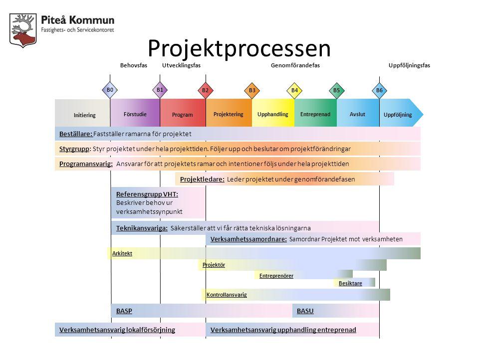 Projektprocessen BehovsfasUtvecklingsfasGenomförandefas Initiering Projektering UpphandlingUppföljningEntreprenad Förstudie Program Avslut Projektproc