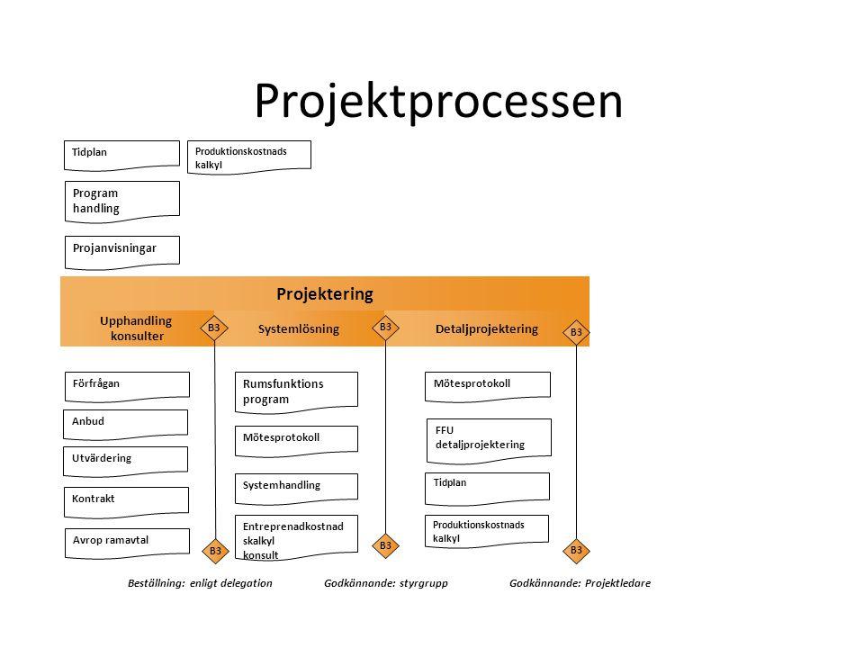 Projektprocessen Projektering B3 Godkännande: Projektledare Upphandling konsulter Systemlösning Detaljprojektering Systemhandling Program handling FFU