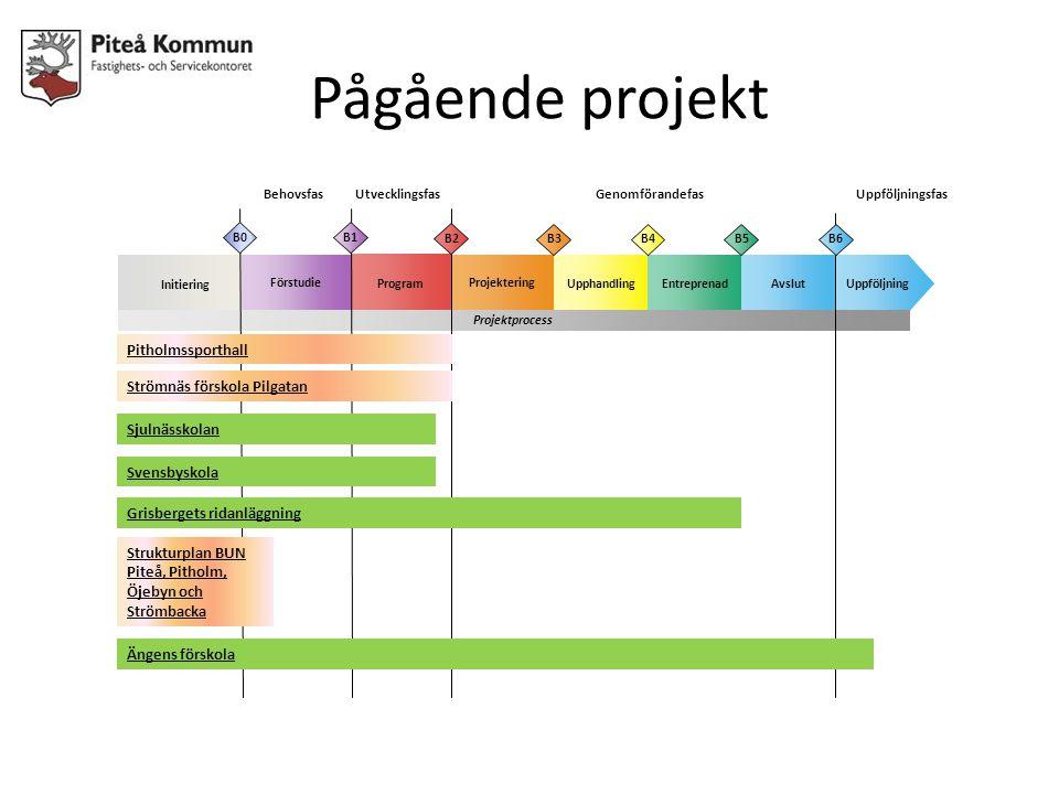 Pågående projekt BehovsfasUtvecklingsfasGenomförandefas Initiering Projektering UpphandlingUppföljningEntreprenad Förstudie Program Avslut Projektproc