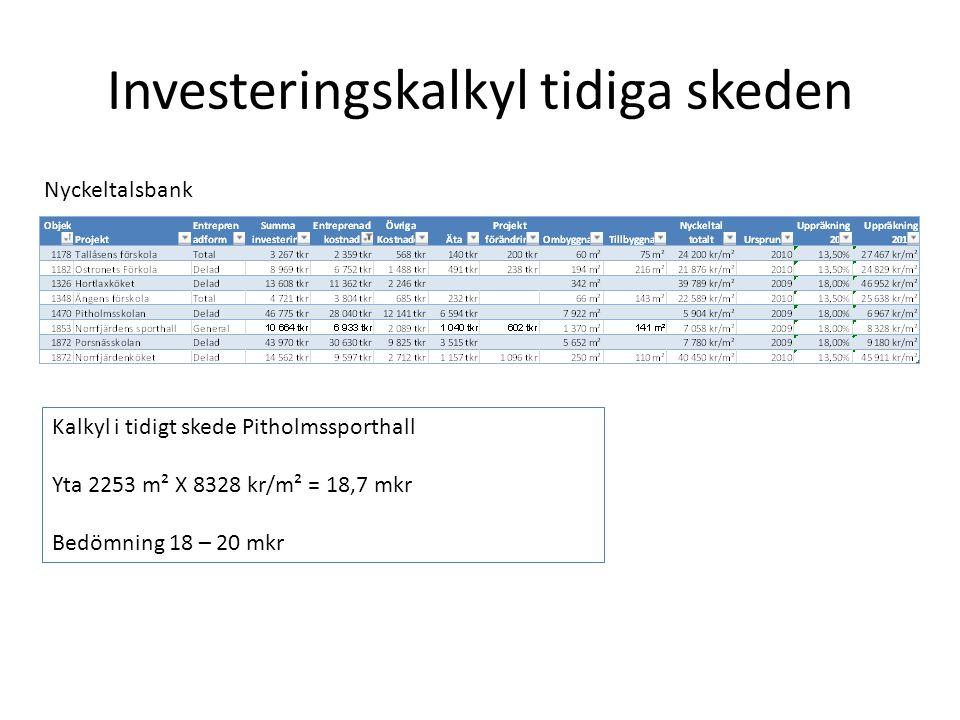 Investeringskalkyl tidiga skeden Nyckeltalsbank Kalkyl i tidigt skede Pitholmssporthall Yta 2253 m² X 8328 kr/m² = 18,7 mkr Bedömning 18 – 20 mkr