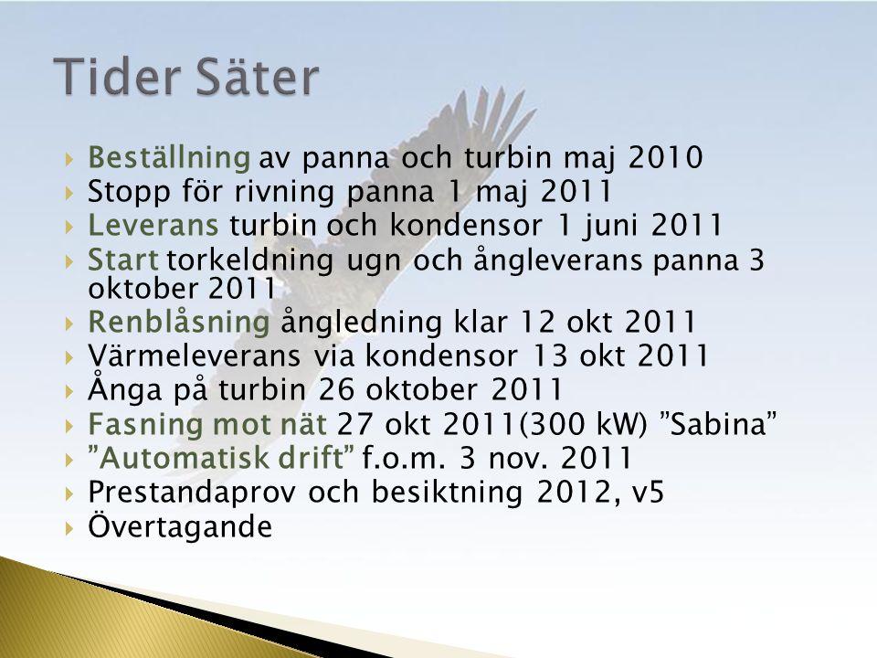  Beställning av panna och turbin maj 2010  Stopp för rivning panna 1 maj 2011  Leverans turbin och kondensor 1 juni 2011  Start torkeldning ugn och ångleverans panna 3 oktober 2011  Renblåsning ångledning klar 12 okt 2011  Värmeleverans via kondensor 13 okt 2011  Ånga på turbin 26 oktober 2011  Fasning mot nät 27 okt 2011(300 kW) Sabina  Automatisk drift f.o.m.