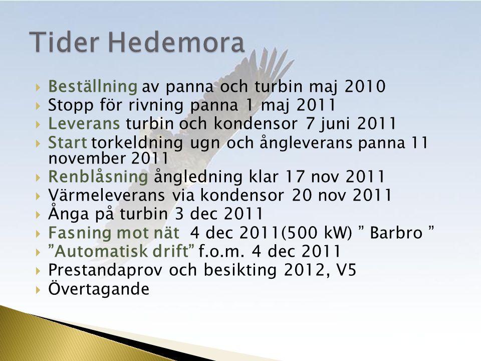  Beställning av panna och turbin maj 2010  Stopp för rivning panna 1 maj 2011  Leverans turbin och kondensor 7 juni 2011  Start torkeldning ugn och ångleverans panna 11 november 2011  Renblåsning ångledning klar 17 nov 2011  Värmeleverans via kondensor 20 nov 2011  Ånga på turbin 3 dec 2011  Fasning mot nät 4 dec 2011(500 kW) Barbro  Automatisk drift f.o.m.