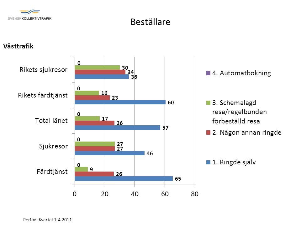 Beställare Period: Kvartal 1-4 2011 Västtrafik