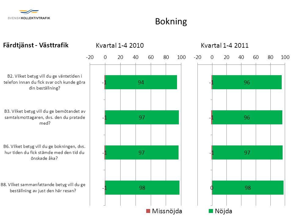 Bokning Kvartal 1-4 2010Kvartal 1-4 2011 Färdtjänst - Västtrafik
