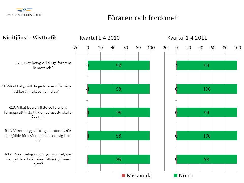 Färdtjänst - Västtrafik Kvartal 1-4 2010Kvartal 1-4 2011 Föraren och fordonet