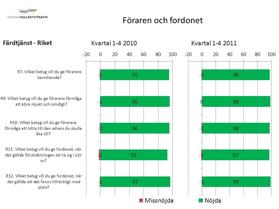 Färdtjänst - Riket Kvartal 1-4 2010Kvartal 1-4 2011 Föraren och fordonet