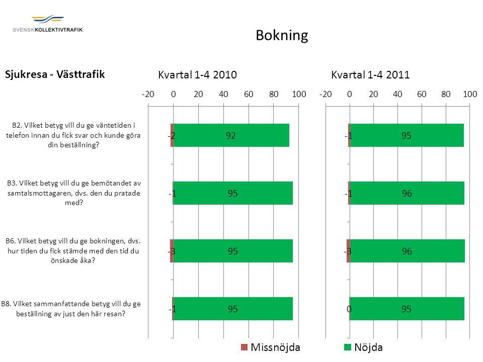 Sjukresa - Västtrafik Kvartal 1-4 2010Kvartal 1-4 2011 Bokning