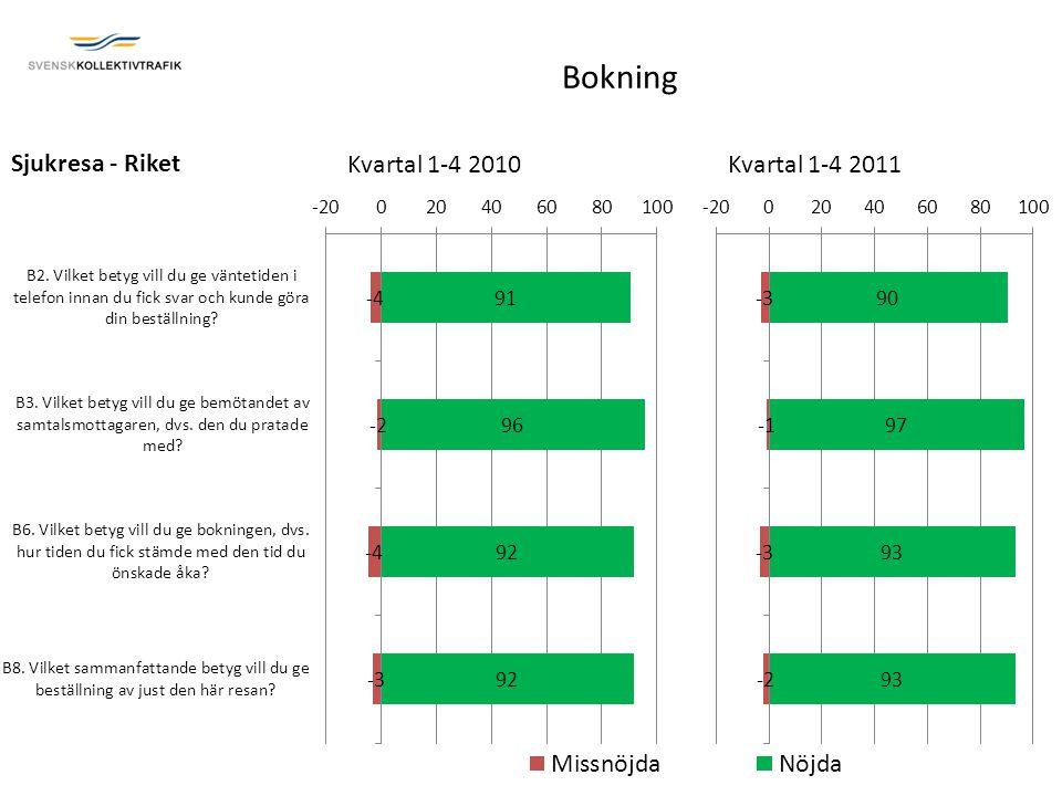 Sjukresa - Riket Kvartal 1-4 2010Kvartal 1-4 2011 Bokning