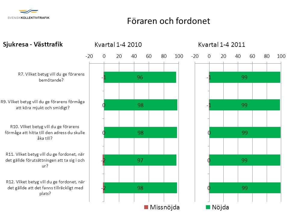 Sjukresa - Västtrafik Kvartal 1-4 2010Kvartal 1-4 2011 Föraren och fordonet