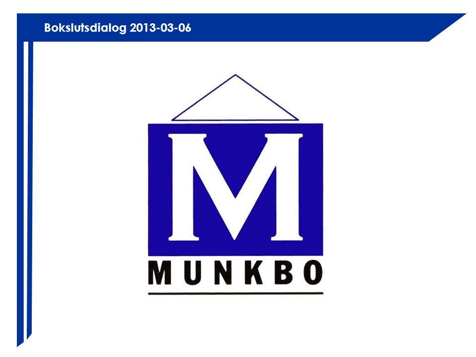 Munkbo AB 2012 Antal bostäder513 Antal m² bostäder31 433 Antal m² lokaler2 935 Bokfört värde, kr/m²4 184 Ø hyra, bostäder, kr/m²857 Underhållskostnad, kr/m²109 Låneskuld, kr/m²3 783