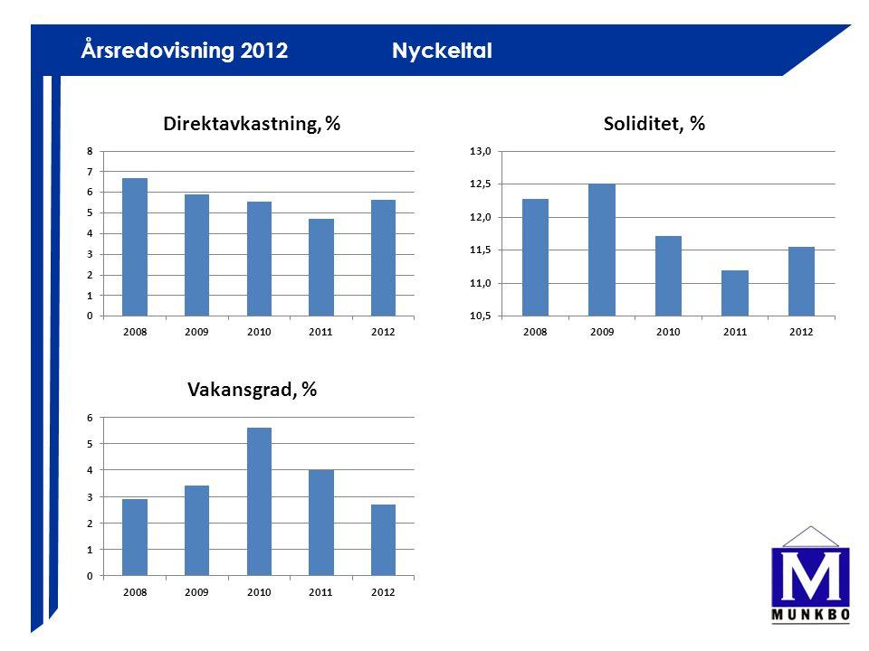 Årsredovisning 2012 Nyckeltal