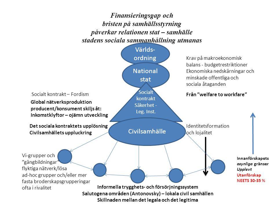 Världs- ordning National stat Finansieringsgap och bristen på samhällsstyrning påverkar relationen stat – samhälle stadens sociala sammanhållning utma