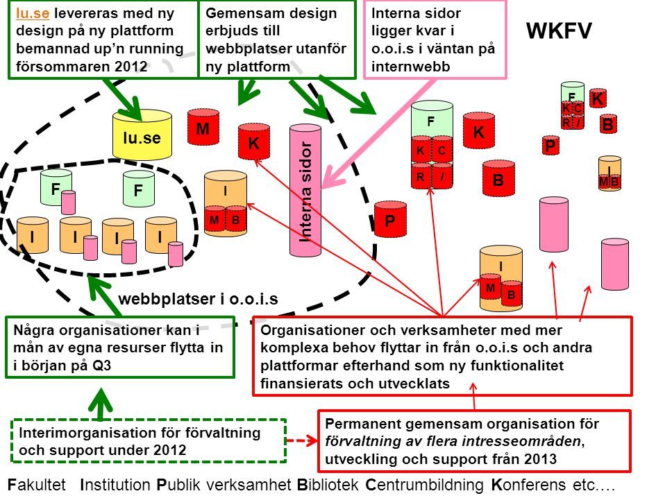 Lunds universitet / Förnyad Webbnärvaro / Webbkoncept för verksamheten / AP: Utbildningsprogram - presentation Organisation för framtida webb inom LU - arbetsscenario En teknisk webbmiljö med flera olika intresseområden??.