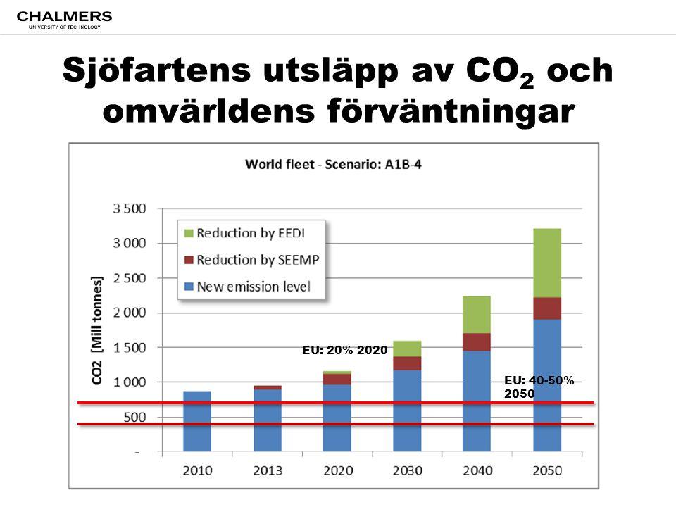 Sjöfartens utsläpp av CO 2 och omvärldens förväntningar EU: 20% 2020 EU: 40-50% 2050