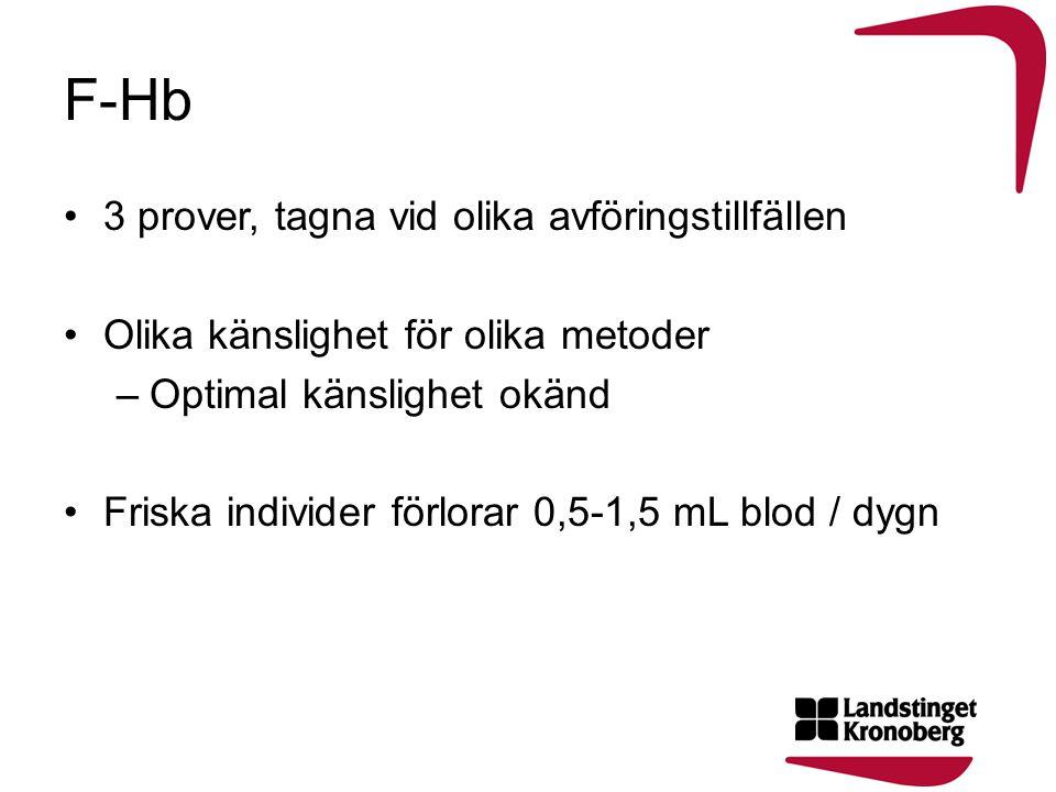 F-Hb •3 prover, tagna vid olika avföringstillfällen •Olika känslighet för olika metoder –Optimal känslighet okänd •Friska individer förlorar 0,5-1,5 m