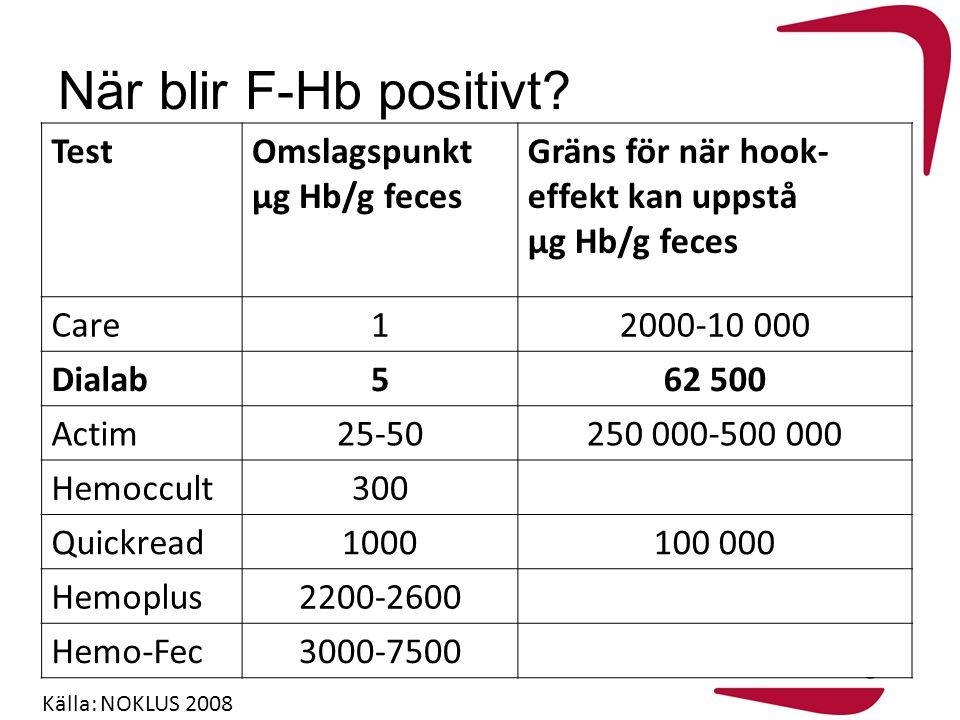 När blir F-Hb positivt? TestOmslagspunkt µg Hb/g feces Gräns för när hook- effekt kan uppstå µg Hb/g feces Care12000-10 000 Dialab562 500 Actim25-5025