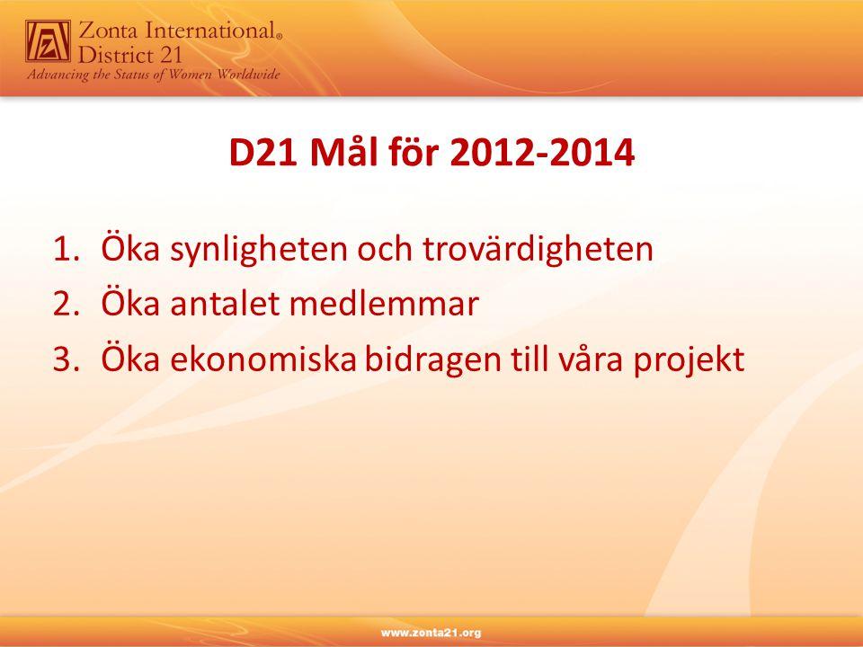 Membership Dialogues Survey • Svar före 5 september 2013 • Resultatet kommeriett Zonta e-newsletter • Tankar och reflektioner diskuteras i internationella styrelsen i november.