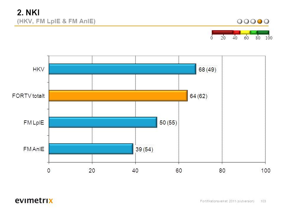 Fortifikationsverket 2011 (slutversion)103 2. NKI (HKV, FM LplE & FM AnlE) 200 40 6080 100