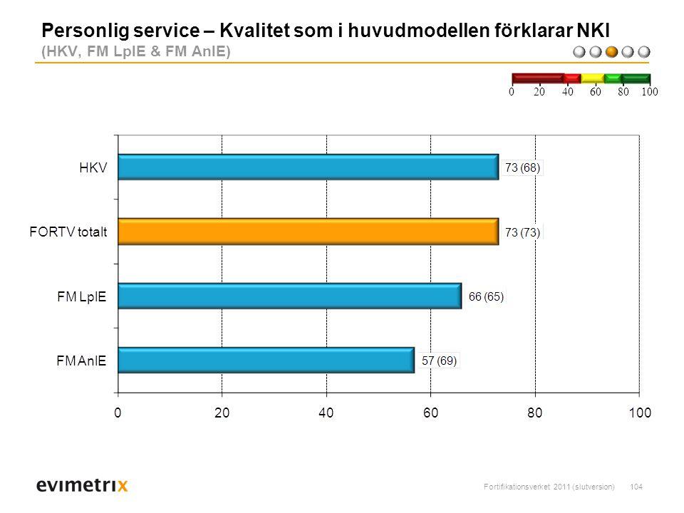 Fortifikationsverket 2011 (slutversion)104 Personlig service – Kvalitet som i huvudmodellen förklarar NKI (HKV, FM LplE & FM AnlE) 200 40 6080 100