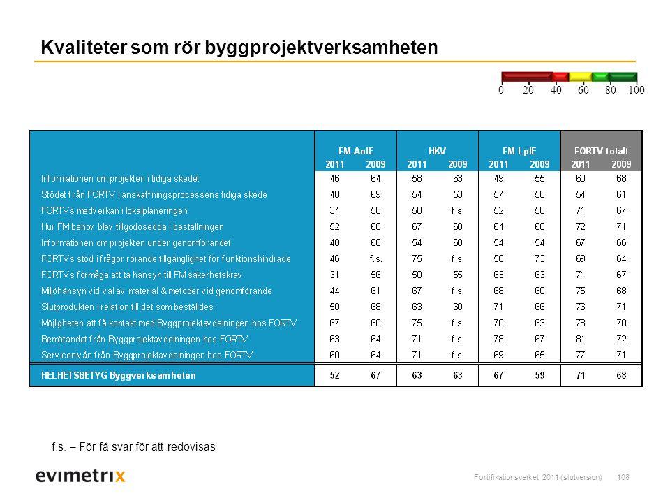Fortifikationsverket 2011 (slutversion)108 Kvaliteter som rör byggprojektverksamheten 200 40 6080 100 f.s.