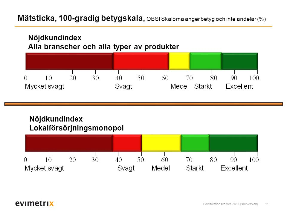 Fortifikationsverket 2011 (slutversion)11 Mätsticka, 100-gradig betygskala, OBS.