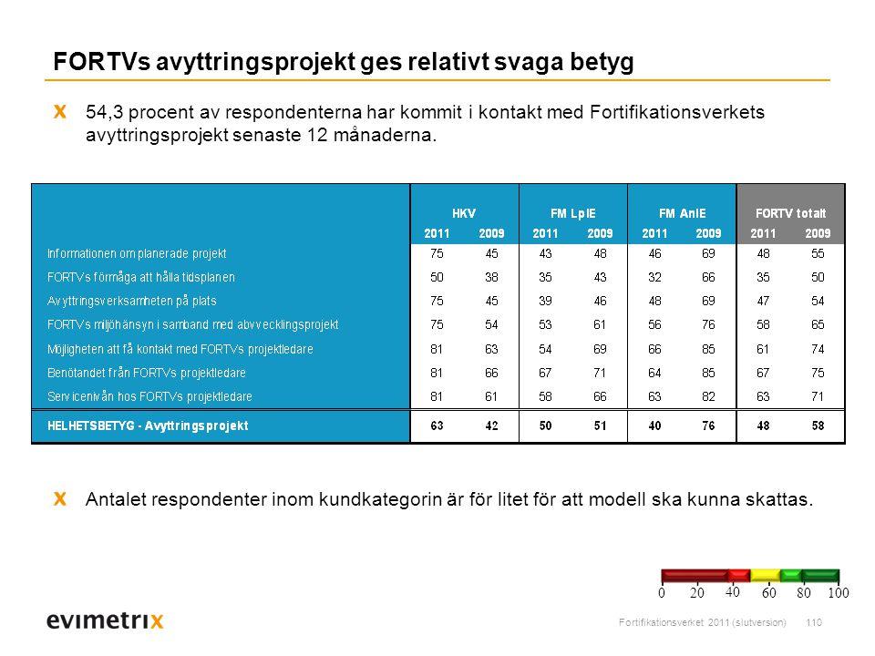 Fortifikationsverket 2011 (slutversion)110 FORTVs avyttringsprojekt ges relativt svaga betyg 54,3 procent av respondenterna har kommit i kontakt med Fortifikationsverkets avyttringsprojekt senaste 12 månaderna.