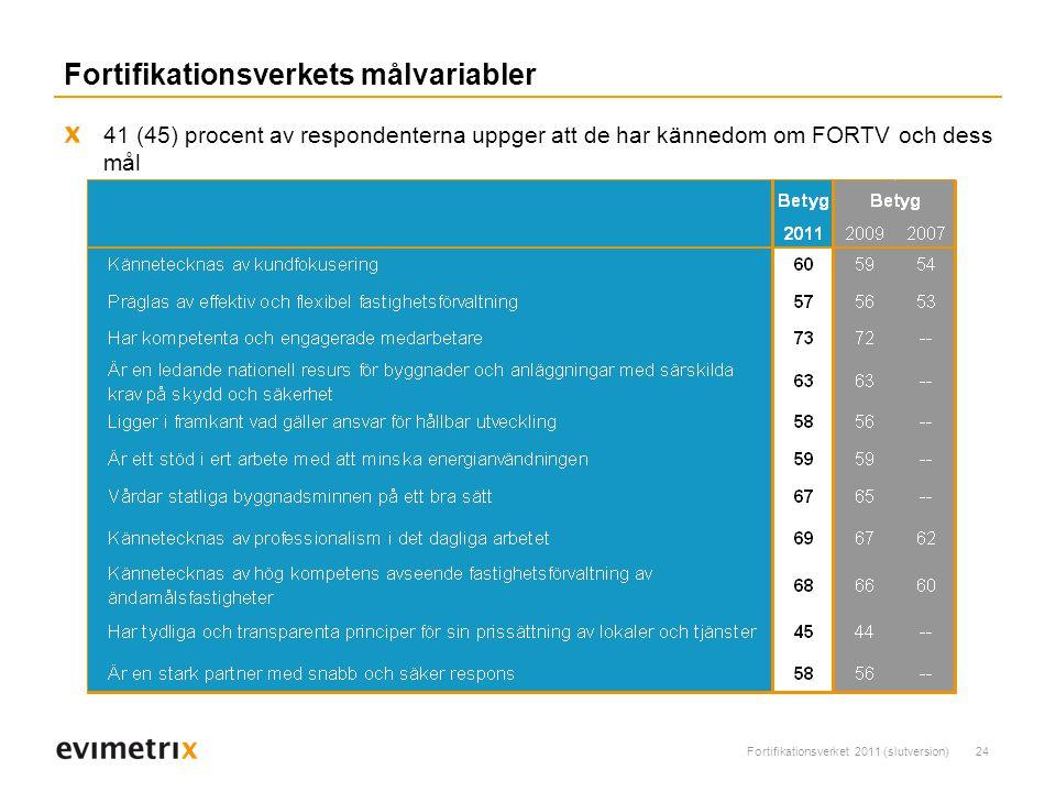 Fortifikationsverket 2011 (slutversion)24 Fortifikationsverkets målvariabler 41 (45) procent av respondenterna uppger att de har kännedom om FORTV och dess mål