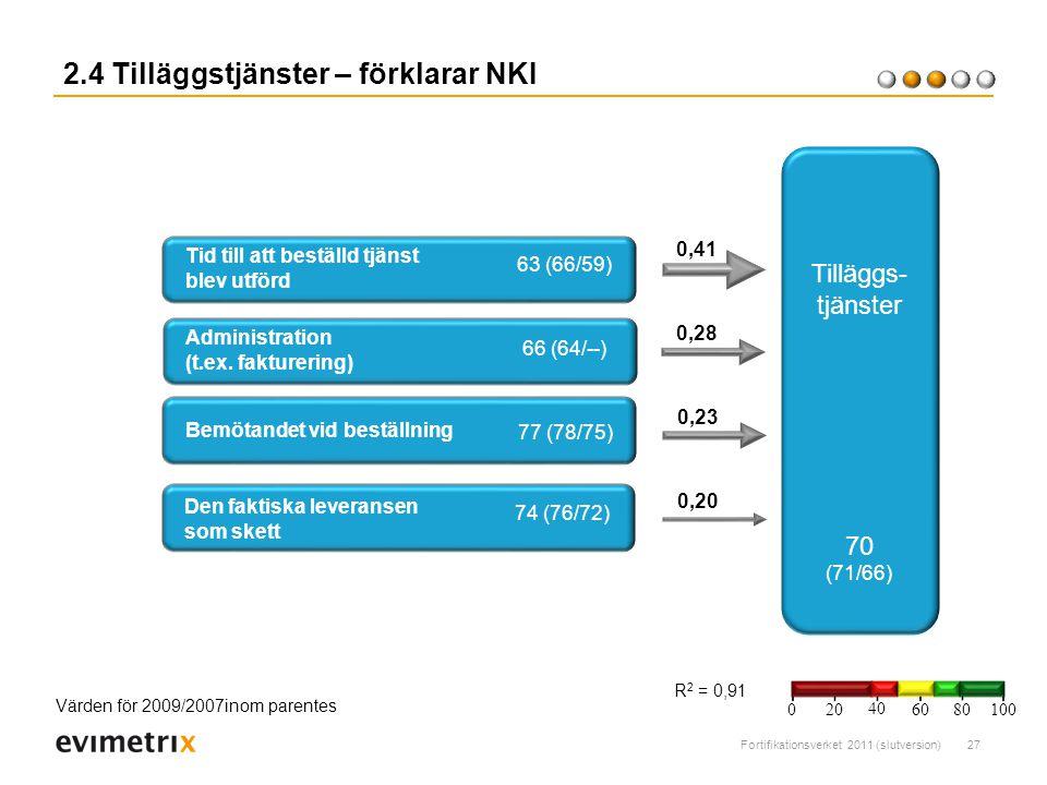 Fortifikationsverket 2011 (slutversion)27 2.4 Tilläggstjänster – förklarar NKI R 2 = 0,91 Tid till att beställd tjänst blev utförd 0,28 0,41 63 (66/59) Tilläggs- tjänster 70 (71/66) Värden för 2009/2007inom parentes Administration (t.ex.