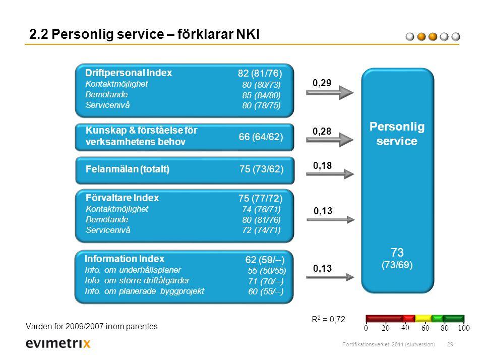 Fortifikationsverket 2011 (slutversion)29 2.2 Personlig service – förklarar NKI R 2 = 0,72 Kunskap & förståelse för verksamhetens behov 0,28 0,29 66 (64/62) Personlig service 73 (73/69) Förvaltare Index Kontaktmöjlighet Bemötande Servicenivå 75 (77/72) Felanmälan (totalt) 0,18 75 (73/62) 0,13 74 (76/71) 80 (81/76) 72 (74/71) Driftpersonal Index Kontaktmöjlighet Bemötande Servicenivå 82 (81/76) 80 (80/73) 85 (84/80) 80 (78/75) Information Index Info.