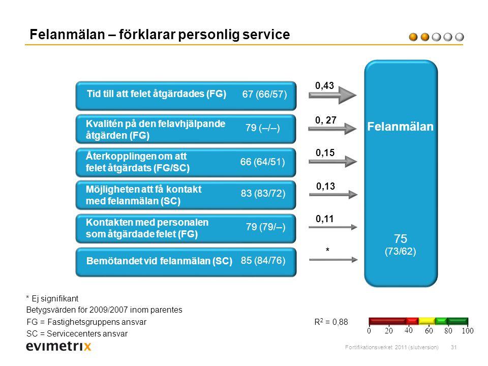 Fortifikationsverket 2011 (slutversion)31 Felanmälan – förklarar personlig service R 2 = 0,88 Tid till att felet åtgärdades (FG) 0, 27 0,43 67 (66/57) Felanmälan 75 (73/62) Betygsvärden för 2009/2007 inom parentes Återkopplingen om att felet åtgärdats (FG/SC) 0,15 66 (64/51) 0,13 0,11 Kontakten med personalen som åtgärdade felet (FG) 79 (79/--) Möjligheten att få kontakt med felanmälan (SC) 83 (83/72) Bemötandet vid felanmälan (SC) 85 (84/76) FG = Fastighetsgruppens ansvar SC = Servicecenters ansvar 200 40 6080 100 * Kvalitén på den felavhjälpande åtgärden (FG) 66 (64/51) * Ej signifikant 79 (--/--)