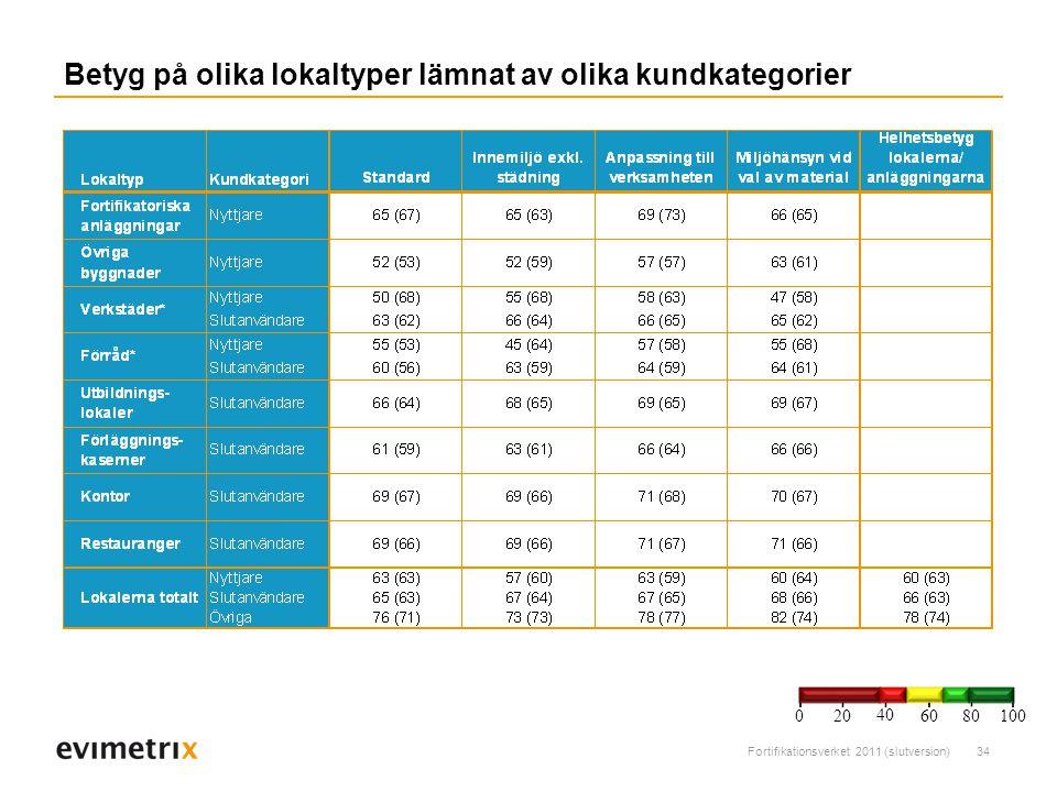 Fortifikationsverket 2011 (slutversion)34 Betyg på olika lokaltyper lämnat av olika kundkategorier 200 40 6080 100