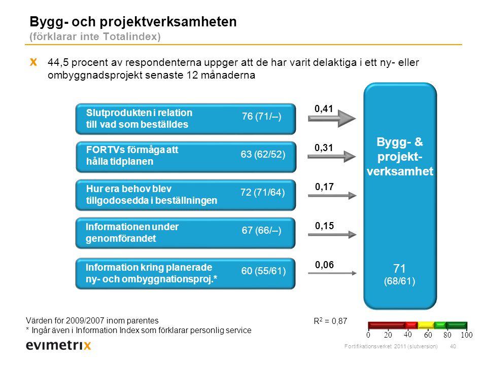 Fortifikationsverket 2011 (slutversion)40 Bygg- och projektverksamheten (förklarar inte Totalindex) R 2 = 0,87 Slutprodukten i relation till vad som beställdes 0,31 0,41 76 (71/--) Bygg- & projekt- verksamhet 71 (68/61) Värden för 2009/2007 inom parentes * Ingår även i Information Index som förklarar personlig service FORTVs förmåga att hålla tidplanen 0,17 63 (62/52) 0,15 Informationen under genomförandet 67 (66/--) Hur era behov blev tillgodosedda i beställningen 72 (71/64) 0,06 Information kring planerade ny- och ombyggnationsproj.* 60 (55/61) 44,5 procent av respondenterna uppger att de har varit delaktiga i ett ny- eller ombyggnadsprojekt senaste 12 månaderna 200 40 6080 100