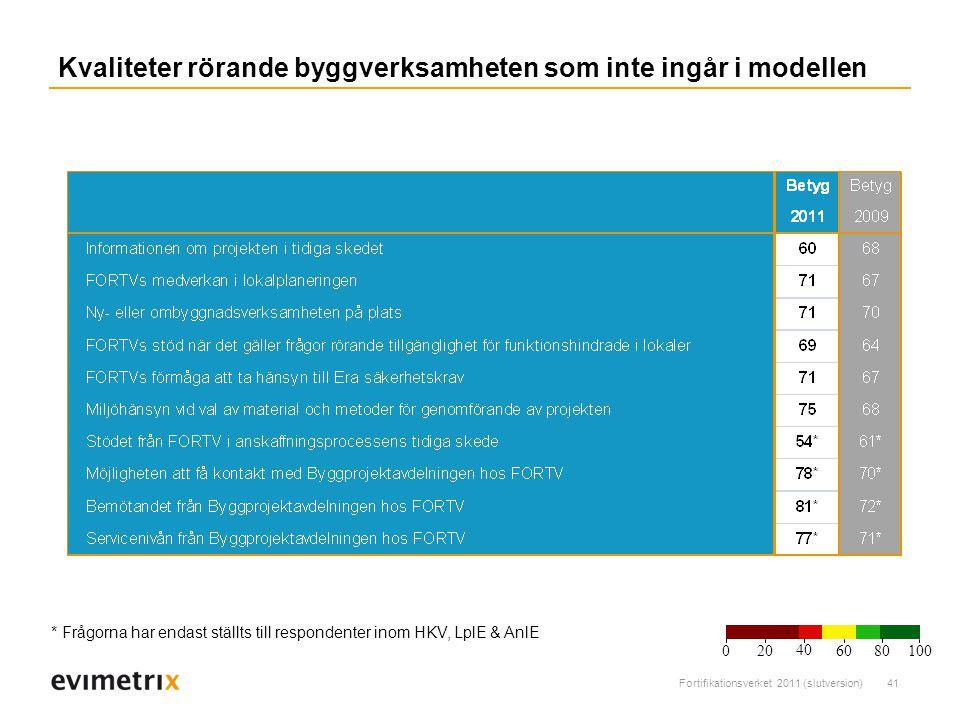 Fortifikationsverket 2011 (slutversion)41 Kvaliteter rörande byggverksamheten som inte ingår i modellen * Frågorna har endast ställts till respondenter inom HKV, LplE & AnlE 200 40 6080 100