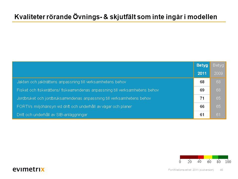 Fortifikationsverket 2011 (slutversion)45 Kvaliteter rörande Övnings- & skjutfält som inte ingår i modellen 200 40 6080 100