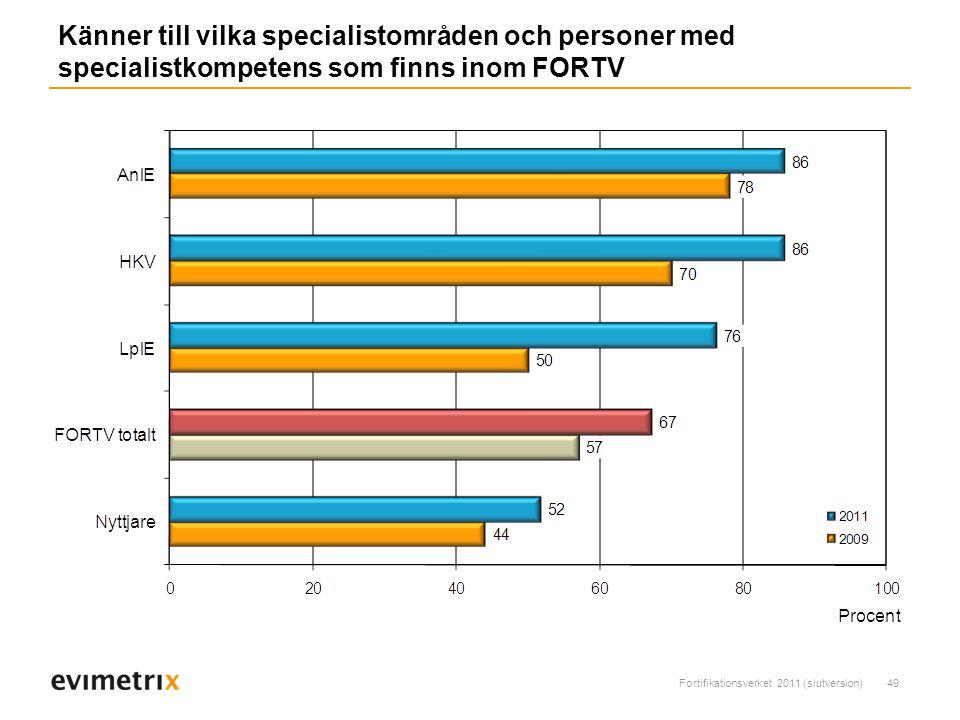 Fortifikationsverket 2011 (slutversion)49 Känner till vilka specialistområden och personer med specialistkompetens som finns inom FORTV