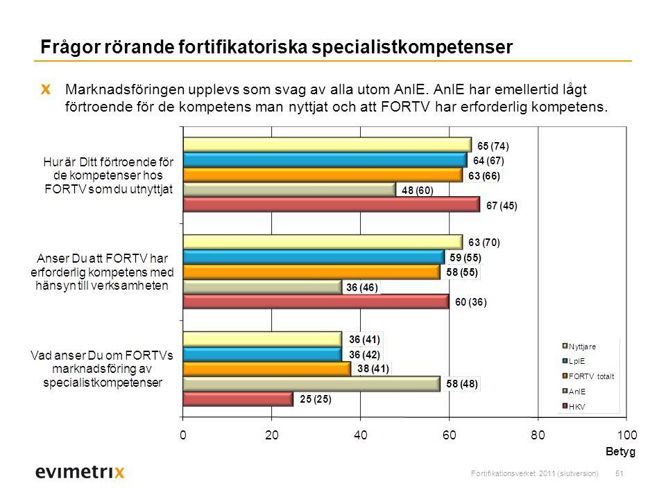 Fortifikationsverket 2011 (slutversion)51 Marknadsföringen upplevs som svag av alla utom AnlE.