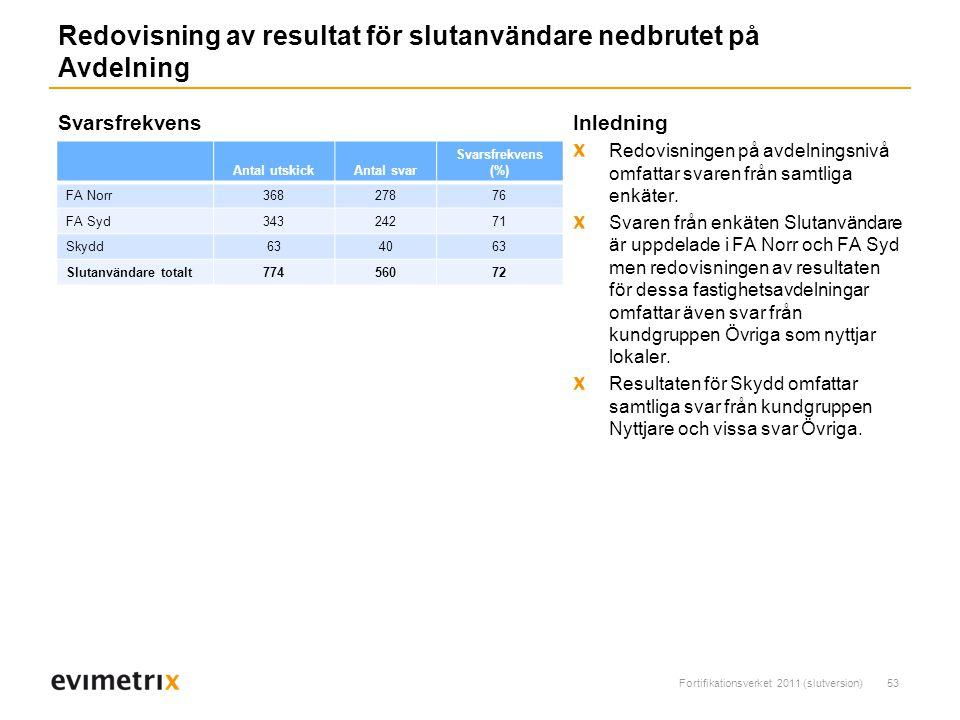 Fortifikationsverket 2011 (slutversion)53 Redovisning av resultat för slutanvändare nedbrutet på Avdelning Inledning Redovisningen på avdelningsnivå omfattar svaren från samtliga enkäter.