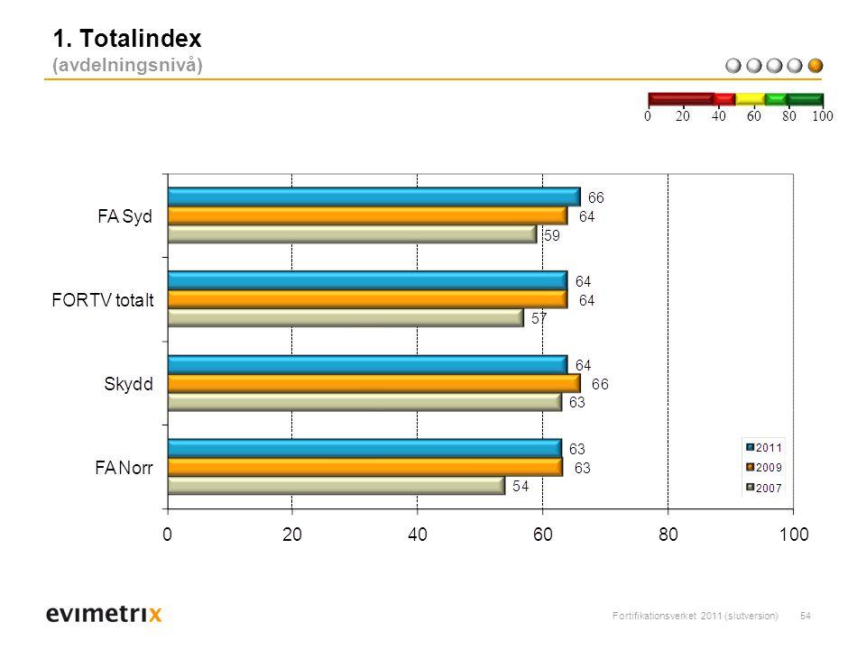 Fortifikationsverket 2011 (slutversion)54 1. Totalindex (avdelningsnivå) 200 40 6080 100