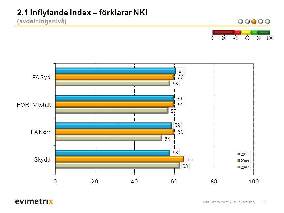 Fortifikationsverket 2011 (slutversion)57 2.1 Inflytande Index – förklarar NKI (avdelningsnivå) 200 40 6080 100