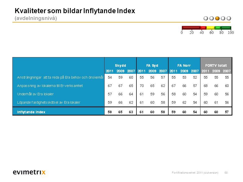 Fortifikationsverket 2011 (slutversion)58 Kvaliteter som bildar Inflytande Index (avdelningsnivå) 200 40 6080 100