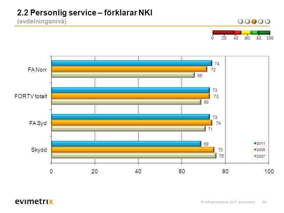 Fortifikationsverket 2011 (slutversion)59 2.2 Personlig service – förklarar NKI (avdelningsnivå) 200 40 6080 100