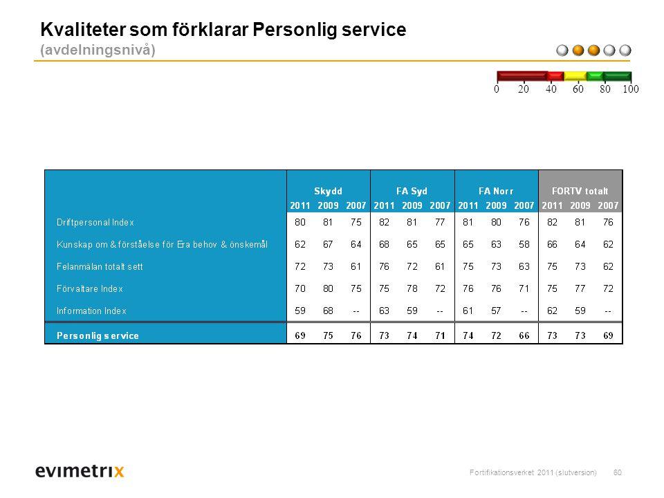 Fortifikationsverket 2011 (slutversion)60 Kvaliteter som förklarar Personlig service (avdelningsnivå) 200 40 6080 100