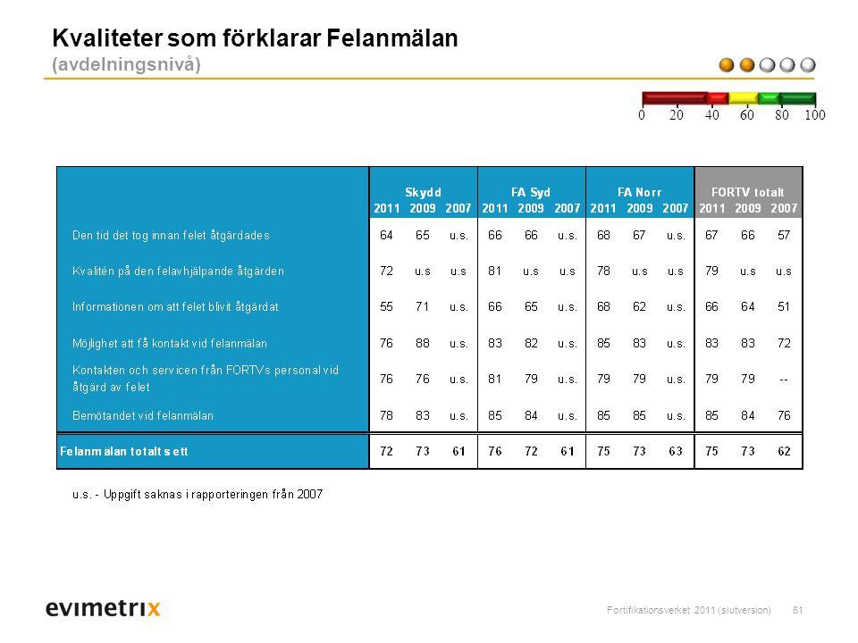 Fortifikationsverket 2011 (slutversion)61 Kvaliteter som förklarar Felanmälan (avdelningsnivå) 200 40 6080 100