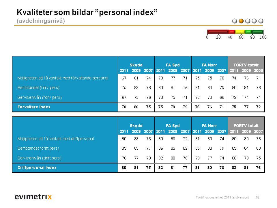 Fortifikationsverket 2011 (slutversion)62 Kvaliteter som bildar personal index (avdelningsnivå) 200 40 6080 100