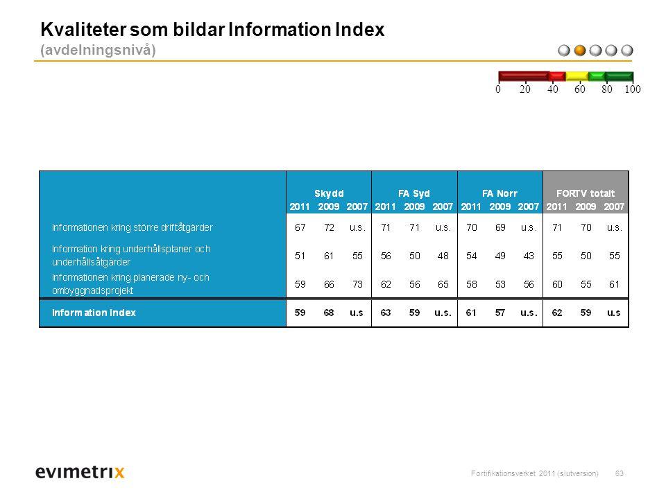 Fortifikationsverket 2011 (slutversion)63 Kvaliteter som bildar Information Index (avdelningsnivå) 200 40 6080 100